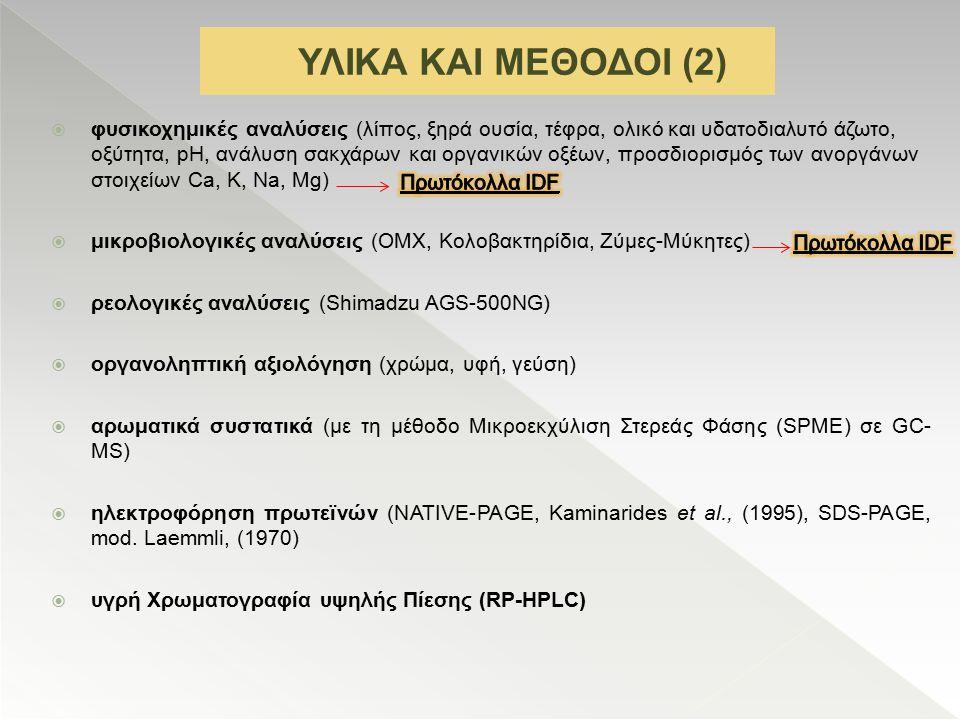  φυσικοχημικές αναλύσεις (λίπος, ξηρά ουσία, τέφρα, ολικό και υδατοδιαλυτό άζωτο, οξύτητα, pH, ανάλυση σακχάρων και οργανικών οξέων, προσδιορισμός τω