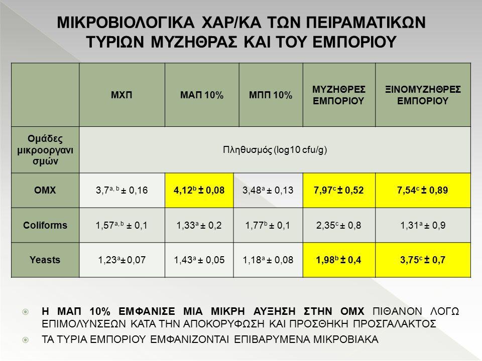 ΜΙΚΡΟΒΙΟΛΟΓΙΚΑ ΧΑΡ/ΚΑ ΤΩΝ ΠΕΙΡΑΜΑΤΙΚΩΝ ΤΥΡΙΩΝ ΜΥΖΗΘΡΑΣ ΚΑΙ ΤΟΥ ΕΜΠΟΡΙΟΥ ΜΧΠΜΑΠ 10%ΜΠΠ 10% MYZΗΘΡΕΣ ΕΜΠΟΡΙΟΥ ΞΙΝΟΜΥΖΗΘΡΕΣ ΕΜΠΟΡΙΟΥ Ομάδες μικροοργανι σ