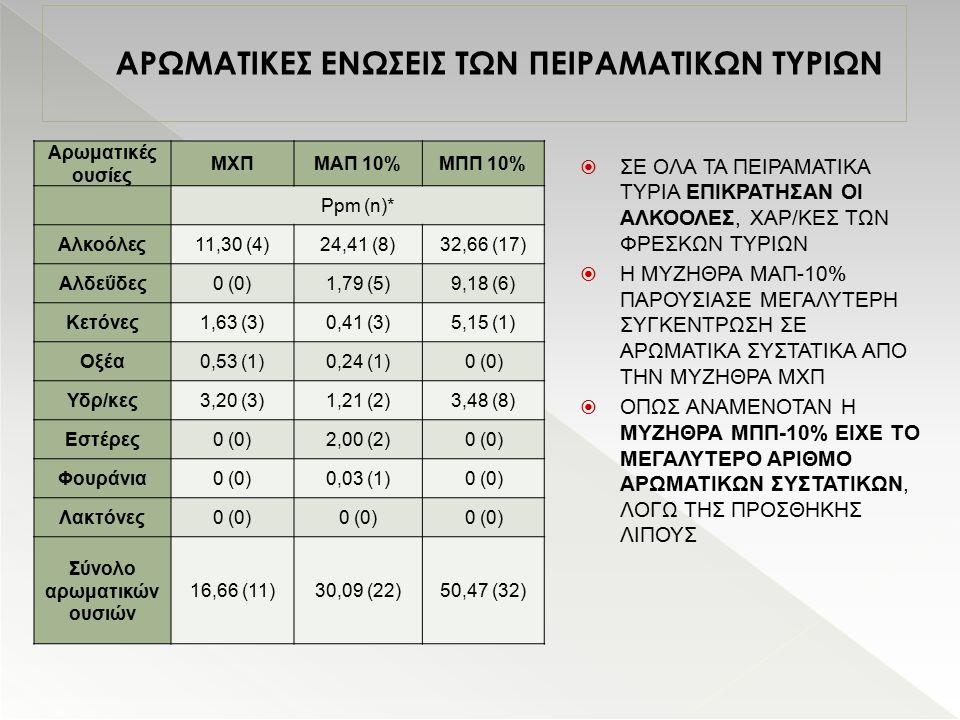 ΑΡΩΜΑΤΙΚΕΣ ΕΝΩΣΕΙΣ ΤΩΝ ΠΕΙΡΑΜΑΤΙΚΩΝ ΤΥΡΙΩΝ Αρωματικές ουσίες ΜΧΠΜΑΠ 10%ΜΠΠ 10% Ppm (n)* Αλκοόλες11,30 (4)24,41 (8)32,66 (17) Αλδεΰδες0 (0)1,79 (5)9,18