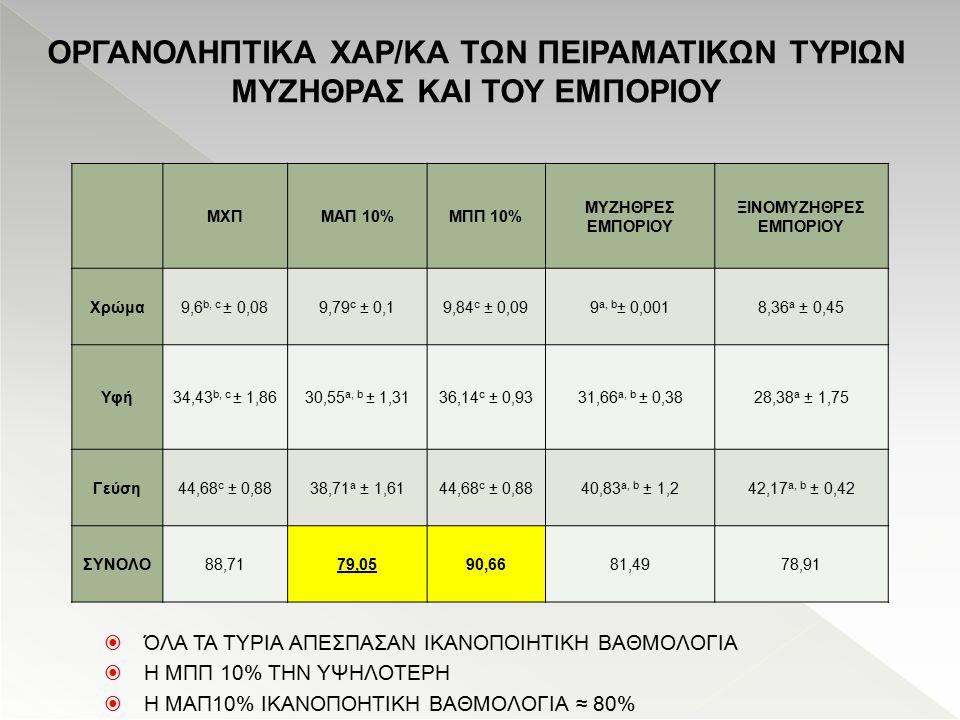 ΟΡΓΑΝΟΛΗΠΤΙΚΑ ΧΑΡ/ΚΑ ΤΩΝ ΠΕΙΡΑΜΑΤΙΚΩΝ ΤΥΡΙΩΝ ΜΥΖΗΘΡΑΣ ΚΑΙ ΤΟΥ ΕΜΠΟΡΙΟΥ ΜΧΠΜΑΠ 10%ΜΠΠ 10% MYZΗΘΡΕΣ ΕΜΠΟΡΙΟΥ ΞΙΝΟΜΥΖΗΘΡΕΣ EMΠΟΡΙΟΥ Χρώμα9,6 b, c ± 0,089