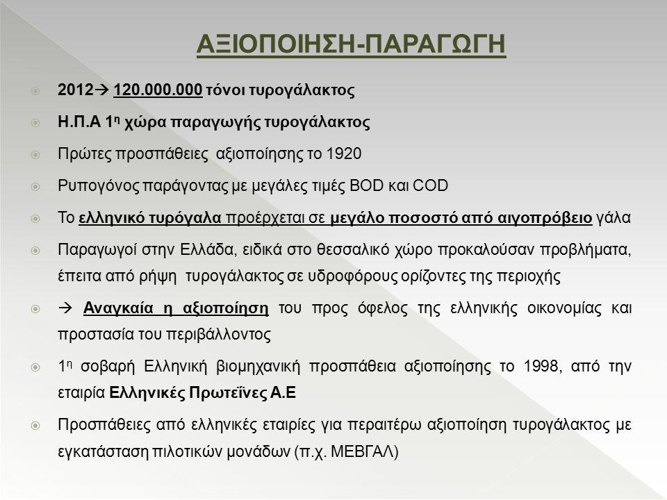 ΑΞΙΟΠΟΙΗΣΗ-ΠΑΡΑΓΩΓΗ  2012  120.000.000 τόνοι τυρογάλακτος  Η.Π.Α 1 η χώρα παραγωγής τυρογάλακτος  Πρώτες προσπάθειες αξιοποίησης το 1920  Ρυπογόν