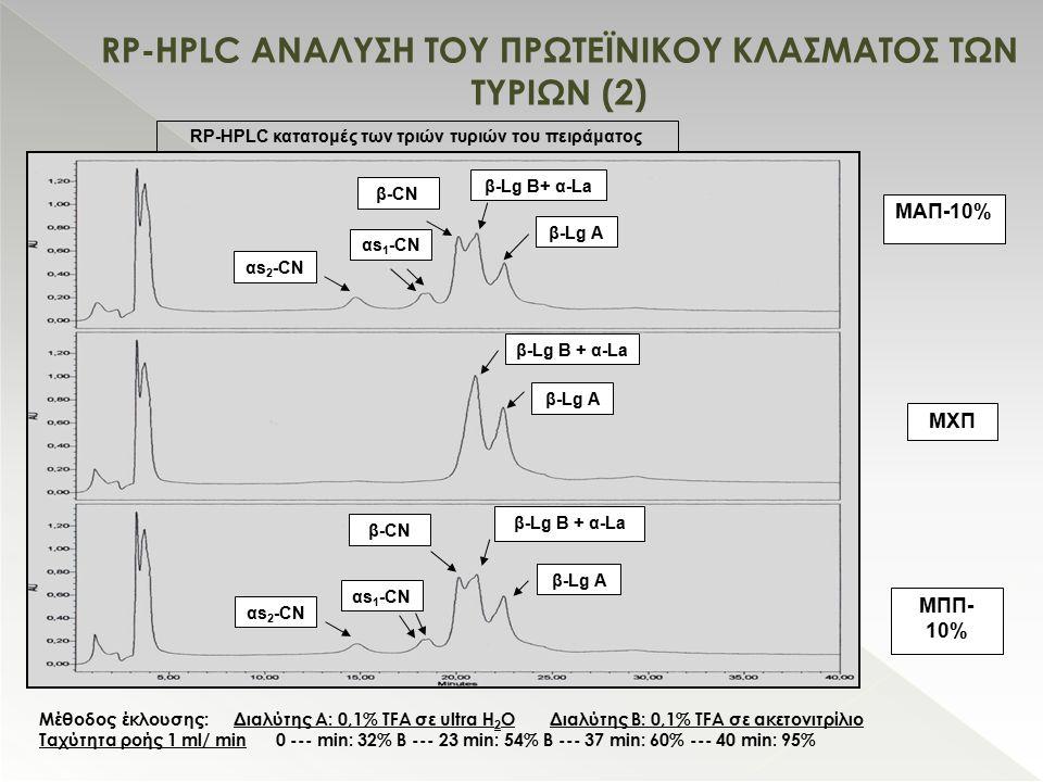 RP-HPLC ΑΝΑΛΥΣΗ ΤΟΥ ΠΡΩΤΕΪΝΙΚΟΥ ΚΛΑΣΜΑΤΟΣ ΤΩΝ ΤΥΡΙΩΝ (2) RP-HPLC κατατομές των τριών τυριών του πειράματος β-CN β-Lg B+ α-La β-Lg A ΜΠΠ- 10% αs 2 -CN