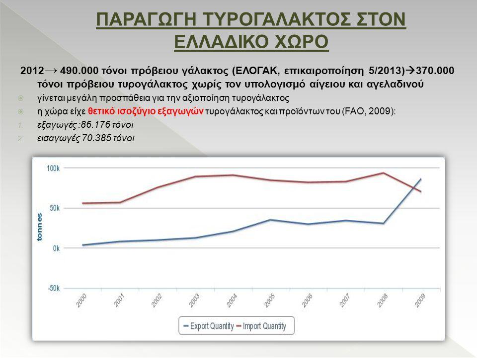 ΠΑΡΑΓΩΓΗ ΤΥΡΟΓΑΛΑΚΤΟΣ ΣΤΟΝ ΕΛΛΑΔΙΚΟ ΧΩΡΟ 2012 → 490.000 τόνοι πρόβειου γάλακτος (ΕΛΟΓΑΚ, επικαιροποίηση 5/2013)  370.000 τόνοι πρόβειου τυρογάλακτος