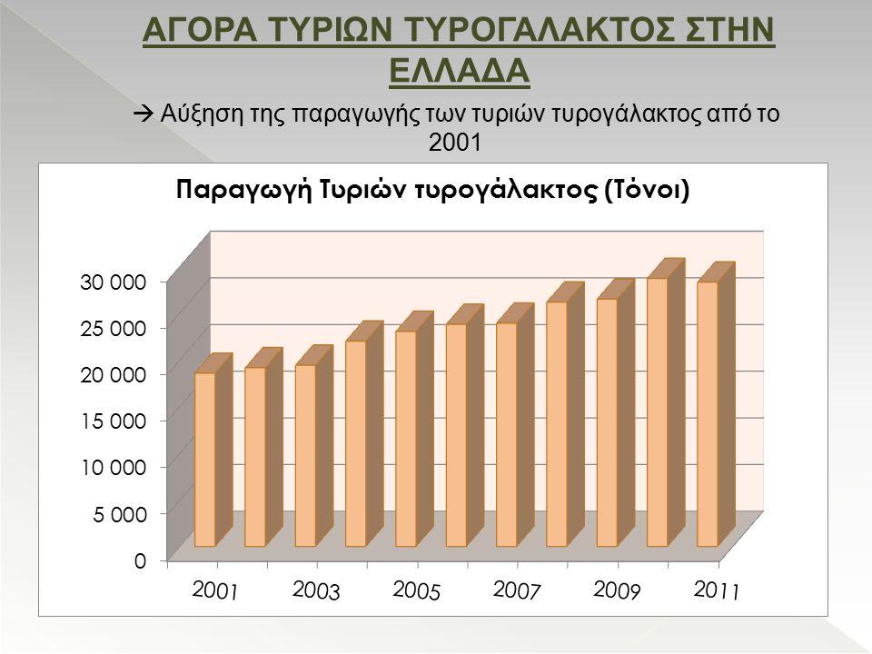 ΑΓΟΡΑ ΤΥΡΙΩΝ ΤΥΡΟΓΑΛΑΚΤΟΣ ΣΤΗΝ ΕΛΛΑΔΑ  Αύξηση της παραγωγής των τυριών τυρογάλακτος από το 2001