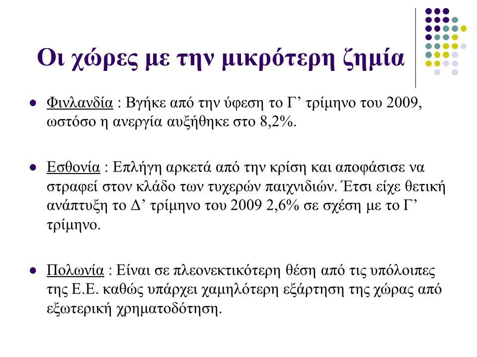 Οι χώρες με την μικρότερη ζημία Φινλανδία : Βγήκε από την ύφεση το Γ' τρίμηνο του 2009, ωστόσο η ανεργία αυξήθηκε στο 8,2%. Εσθονία : Επλήγη αρκετά απ