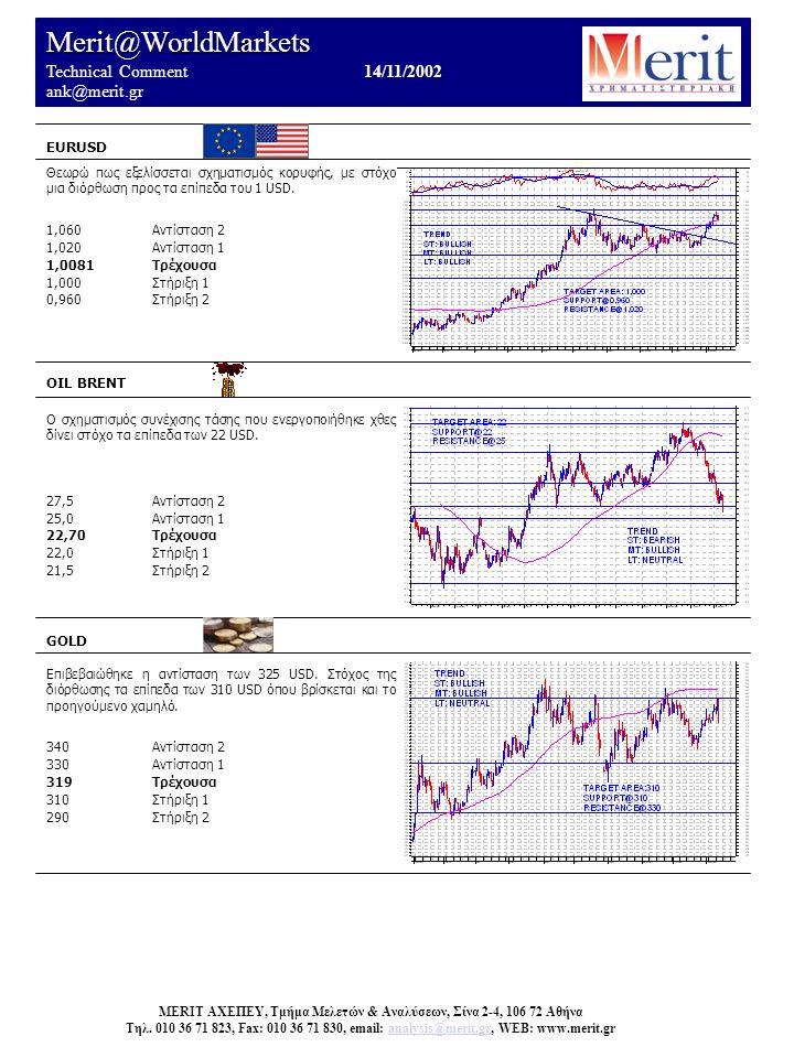 Merit@WorldMarkets 14/11/2002 Technical Comment 14/11/2002 ank@merit.gr EURUSD OIL BRENT Ο σχηματισμός συνέχισης τάσης που ενεργοποιήθηκε χθες δίνει στόχο τα επίπεδα των 22 USD.
