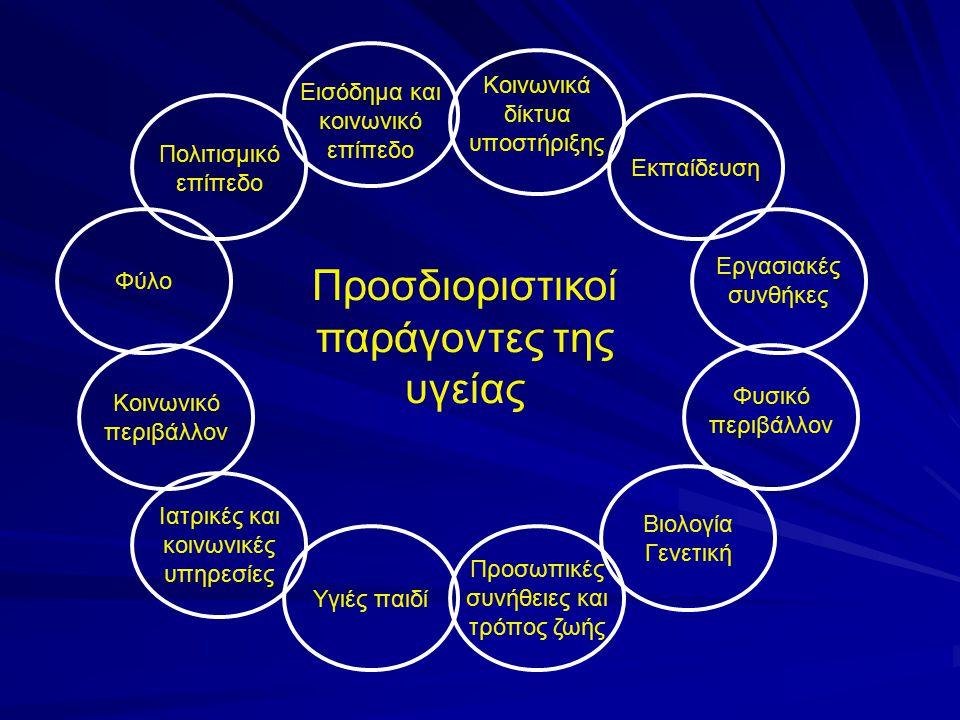 Προσδιοριστικοί παράγοντες της υγείας Εισόδημα και κοινωνικό επίπεδο Κοινωνικά δίκτυα υποστήριξης Εκπαίδευση Εργασιακές συνθήκες Φυσικό περιβάλλον Βιο