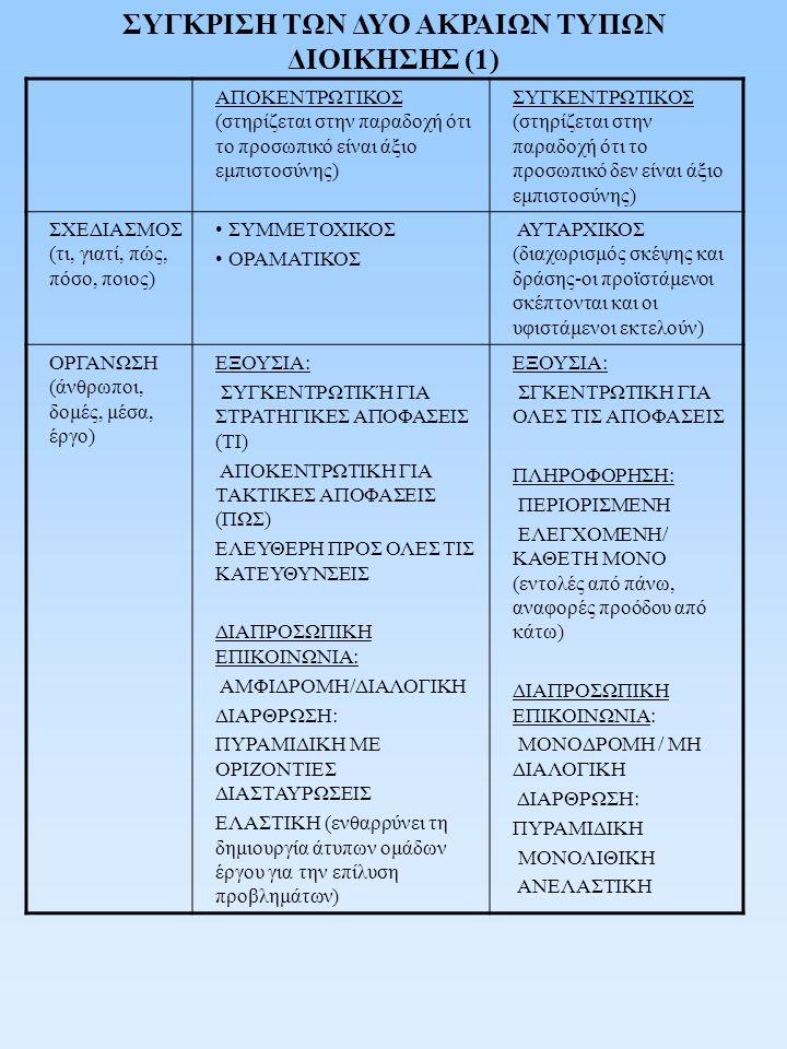 ΣΥΓΚΡΙΣΗ ΤΩΝ ΔΥΟ ΑΚΡΑΙΩΝ ΤΥΠΩΝ ΔΙΟΙΚΗΣΗΣ (2) ΔΙΕΥΘΥΝΣΗ (ανάθεση, παρακίνηση, υποστήριξη, καθοδήγηση) ΔΙΑΧΕΙΡΙΣΤΕΑ: ΟΜΑΔΑ ΙΔΕΕΣ/ΣΚΕΨΗ ΑΞΙΕΣ ΠΡΩΤΟΒΟΥΛΙΕΣ ΔΗΜΙΟΥΡΓΙΚΟΤΗΤΑ ΜΕΤΑΒΟΛΗ ΔΙΑΧΕΙΡΙΣΤΕΑ: ΑΤΟΜΟ ΕΝΕΡΓΕΙΕΣ / ΔΡΑΣΗ ΚΑΝΟΝΕΣ ΥΠΑΚΟΗ ΣΥΜΒΑΤΙΚΟΤΗΤΑ ΣΤΑΣΙΜΟΤΗΤΑ ΕΛΕΓΧΟΣ (παρακολούθη ση, μέτρηση, σύγκριση με πρότυπα, διόρθωση) ΑΠΟΛΟΓΙΣΤΙΚΟΣ (αξιολόγηση των αποτελεσμάτων μετά την ολοκλήρωση των ενεργειών-εξέλιξη του προσωπικού βάσει επιτευγμάτων ΘΕΤΙΚΟΕΝΙΣΧΥΤΙΚΌΣ (υποβοηθά την αυτοπραγμάτωση ως μέσον ενεργοποίησης του προσωπικού) ΠΡΟΛΗΠΤΙΚΟΣ (προκαταβολική παρέμβαση πάνω στις σχεδιαζόμενες ενέργειες-αμοιβή του προσωπικού βάσει του χρόνου απασχόλησης) ΑΡΝΗΤΙΚΟΕΝΙΣΧΥΤΙΚΟΣ (απειλεί και τιμωρεί ως μέσον ενεργοποίησης του προσωπικού)