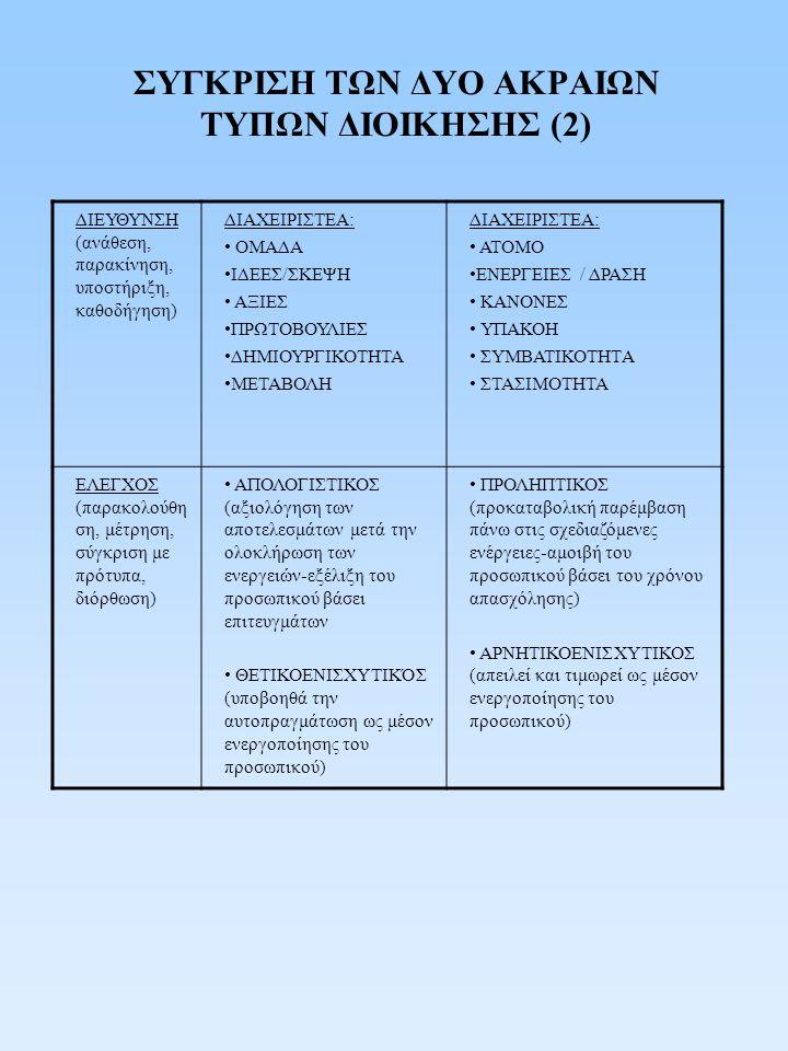 ΣΥΓΚΡΙΣΗ ΤΩΝ ΔΥΟ ΑΚΡΑΙΩΝ ΤΥΠΩΝ ΔΙΟΙΚΗΣΗΣ (2) ΔΙΕΥΘΥΝΣΗ (ανάθεση, παρακίνηση, υποστήριξη, καθοδήγηση) ΔΙΑΧΕΙΡΙΣΤΕΑ: ΟΜΑΔΑ ΙΔΕΕΣ/ΣΚΕΨΗ ΑΞΙΕΣ ΠΡΩΤΟΒΟΥΛΙΕ