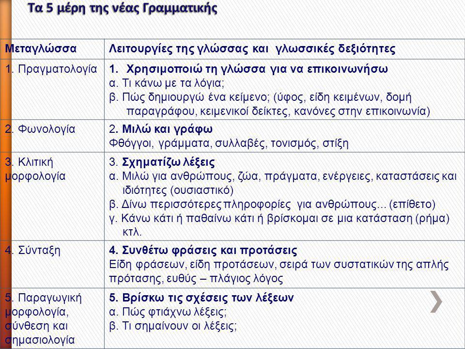 ΜεταγλώσσαΛειτουργίες της γλώσσας και γλωσσικές δεξιότητες 1. Πραγματολογία1.Χρησιμοποιώ τη γλώσσα για να επικοινωνήσω α. Τι κάνω με τα λόγια; β. Πώς