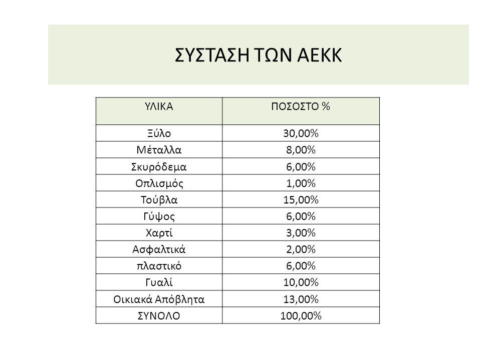 ΣΥΣΤΑΣΗ ΤΩΝ ΑΕΚΚ ΥΛΙΚΑΠΟΣΟΣΤΟ % Ξύλο30,00% Μέταλλα8,00% Σκυρόδεμα6,00% Οπλισμός1,00% Τούβλα15,00% Γύψος6,00% Χαρτί3,00% Ασφαλτικά2,00% πλαστικό6,00% Γ