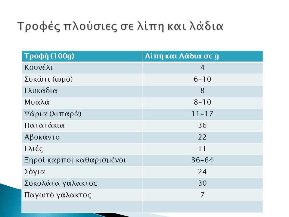 Τροφή (100g)Λίπη και Λάδια σε g Κουνέλι4 Συκώτι (ωμό)6-10 Γλυκάδια8 Μυαλά8-10 Ψάρια (λιπαρά)11-17 Πατατάκια36 Αβοκάντο22 Ελιές11 Ξηροί καρποί καθαρισμ