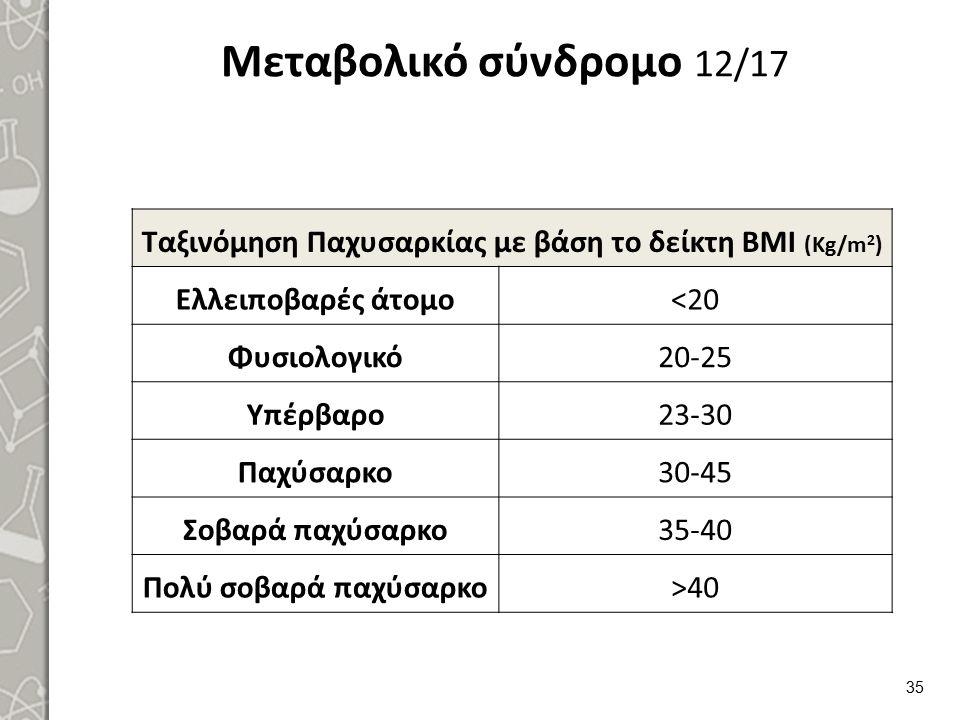 Μεταβολικό σύνδρομο 12/17 Ταξινόμηση Παχυσαρκίας με βάση το δείκτη ΒΜΙ (Kg/m 2 ) Ελλειποβαρές άτομο<20 Φυσιολογικό20-25 Υπέρβαρο23-30 Παχύσαρκο30-45 Σ