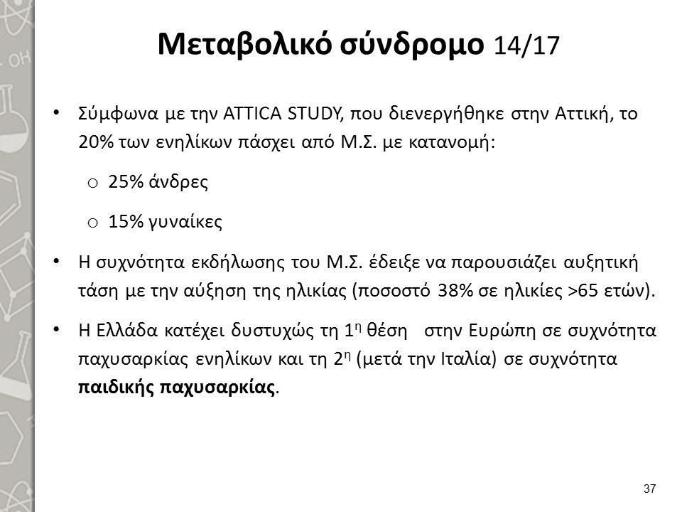 Μεταβολικό σύνδρομο 14/17 Σύμφωνα με την ATTICA STUDY, που διενεργήθηκε στην Αττική, το 20% των ενηλίκων πάσχει από Μ.Σ. με κατανομή: o 25% άνδρες o 1