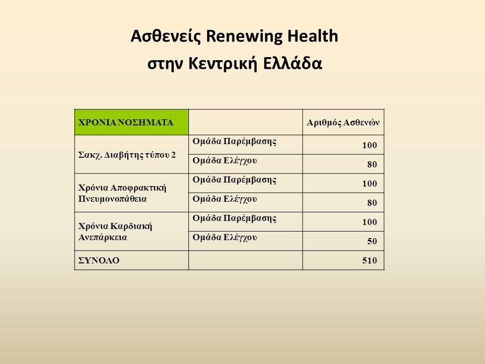 Ασθενείς Renewing Health στην Κεντρική Ελλάδα ΧΡΟΝΙΑ ΝΟΣΗΜΑΤΑΑριθμός Ασθενών Σακχ. Διαβήτης τύπου 2 Ομάδα Παρέμβασης 100 Ομάδα Ελέγχου 80 Χρόνια Αποφρ