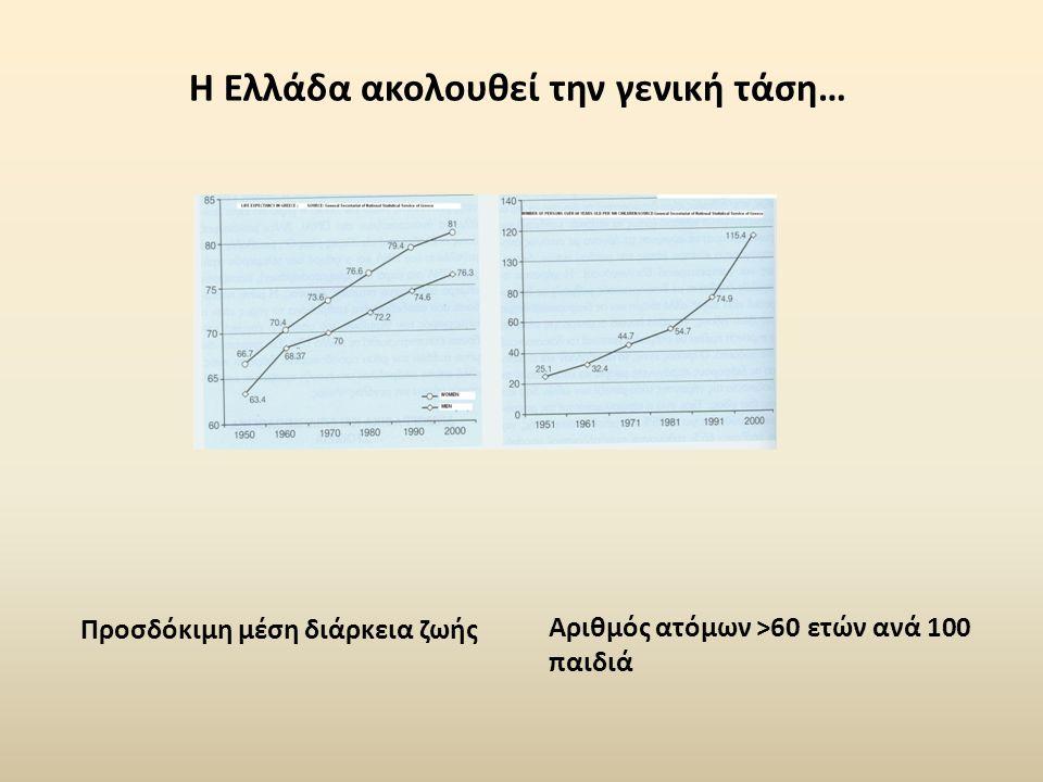 Η Ελλάδα ακολουθεί την γενική τάση… Προσδόκιμη μέση διάρκεια ζωής Αριθμός ατόμων >60 ετών ανά 100 παιδιά