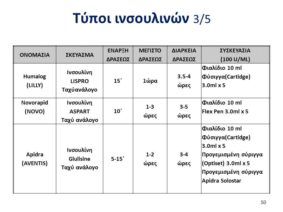 Τύποι ινσουλινών 3/5 ΟΝΟΜΑΣΙΑΣΚΕΥΑΣΜΑ ΕΝΑΡΞΗ ΔΡΑΣΕΩΣ ΜΕΓΙΣΤΟ ΔΡΑΣΕΩΣ ΔΙΑΡΚΕΙΑ ΔΡΑΣΕΩΣ ΣΥΣΚΕΥΑΣΙΑ (100 U/ML) Humalog (LILLY) Ινσουλίνη LISPRO Ταχύανάλο