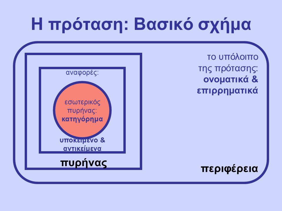 Η πρόταση: Βασικό σχήμα πυρήνας το υπόλοιπο της πρότασης: ονοματικά & επιρρηματικά περιφέρεια αναφορές: υποκείμενο & αντικείμενα εσωτερικός πυρήνας: κατηγόρημα