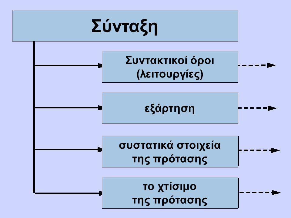 Σύνταξη: Ορισμοί Σύνταξις : διάταξη σε μία ιεραρχική σειρά Η σύνταξη ασχολείται με την δόμηση των προτάσεων Η σύνταξη μελετά την νομοτέλεια της διάταξης και της εσωτερικής συγκρότησης των προτάσεων Η σύνταξη παρέχει τις γραμματικές θεωρίες για τις φυσικές γλώσσες