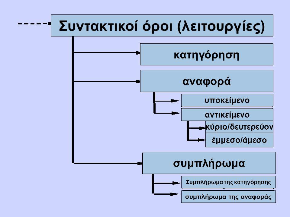 Συντακτικοί όροι (λειτουργίες) κατηγόρηση αναφορά συμπλήρωμα υποκείμενο αντικείμενο κύριο/δευτερεύον έμμεσο/άμεσο συμπλήρωμα της αναφοράς Συμπλήρωμα τ