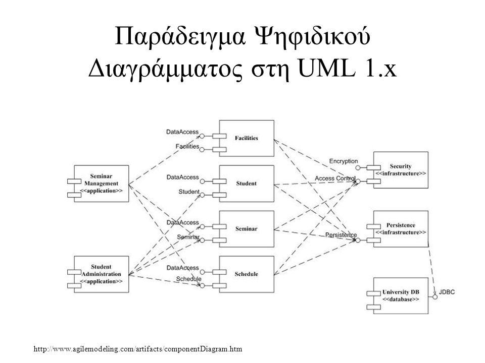 Παράδειγμα Ψηφιδικού Διαγράμματος στη UML 1.x http://www.agilemodeling.com/artifacts/componentDiagram.htm
