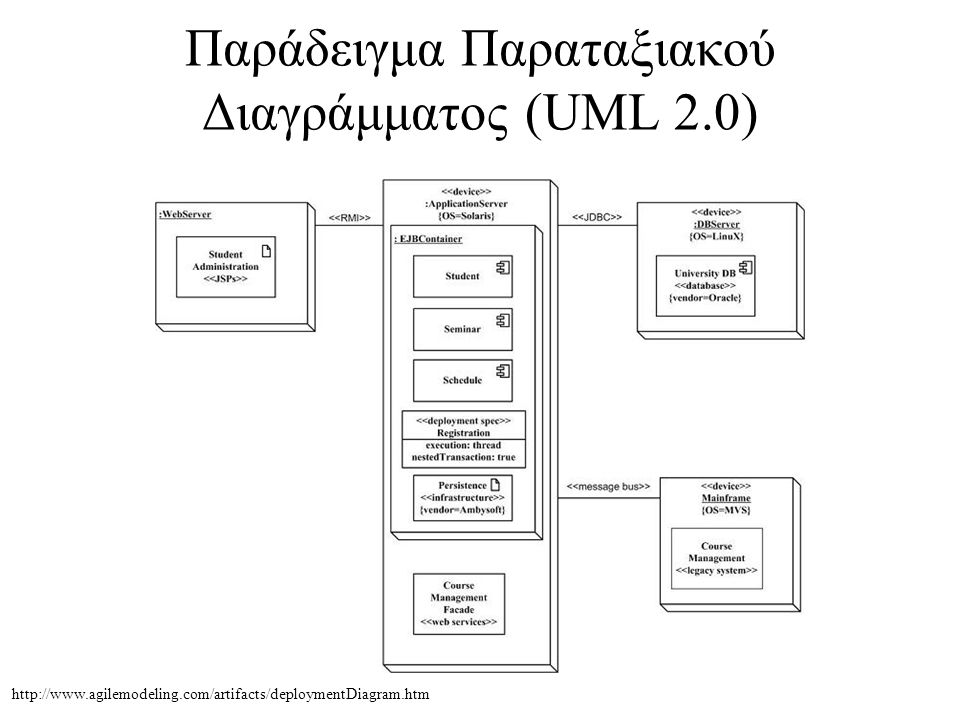 Παράδειγμα Παραταξιακού Διαγράμματος (UML 2.0) http://www.agilemodeling.com/artifacts/deploymentDiagram.htm