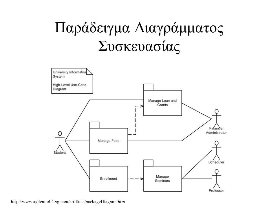 Παράδειγμα Διαγράμματος Συσκευασίας http://www.agilemodeling.com/artifacts/packageDiagram.htm
