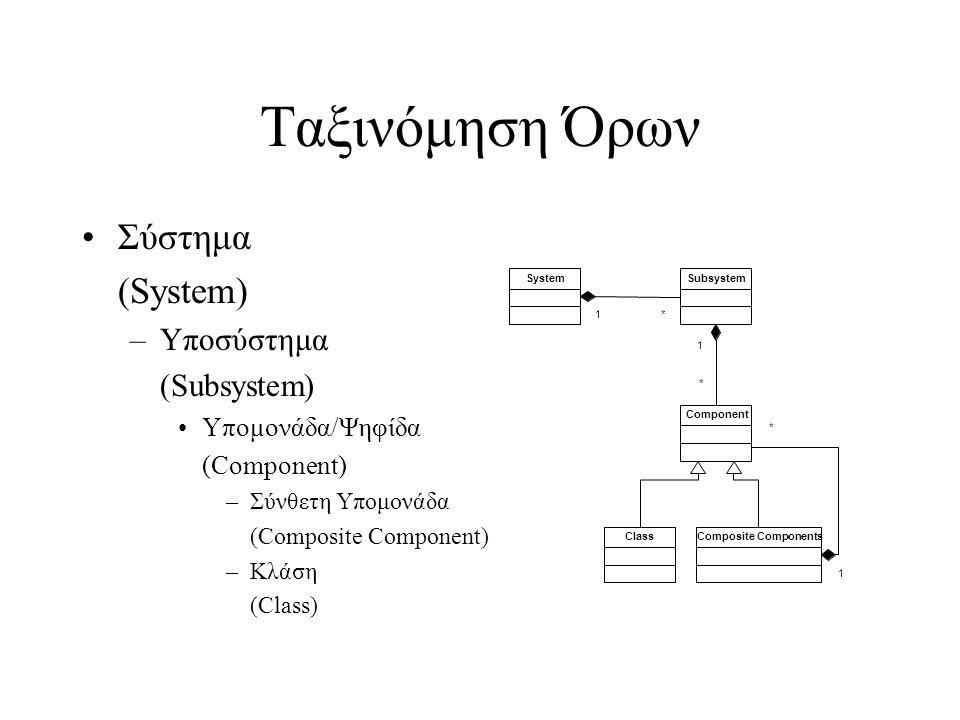 Ταξινόμηση Όρων Σύστημα (System) –Υποσύστημα (Subsystem) Υπομονάδα/Ψηφίδα (Component) –Σύνθετη Υπομονάδα (Composite Component) –Κλάση (Class) SystemSubsystem Component Class 1* 1 * 1 * Composite Components