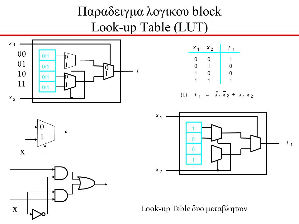 Look-up Table δυο μεταβλητων x 1 x 2 f 0/1 0 0 1 1 0 1 0 1 1 0 0 1 x 1 x 2 (b)f 1 x 1 x 2 x 1 x 2 += x 1 x 2 1 0 0 1 f 1 f 1 Παραδειγμα λογικου block Look-up Table (LUT) 00 01 10 11 0 1 0101 0101 x 0101 x