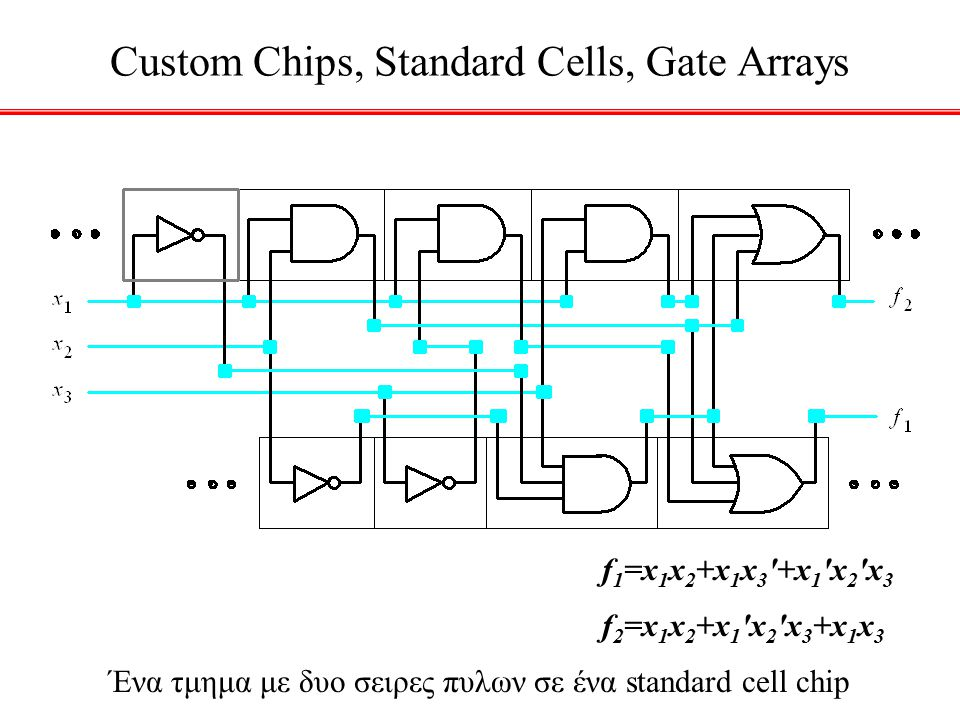 Ένα τμημα με δυο σειρες πυλων σε ένα standard cell chip Custom Chips, Standard Cells, Gate Arrays f 1 =x 1 x 2 +x 1 x 3 '+x 1 'x 2 'x 3 f 2 =x 1 x 2 +