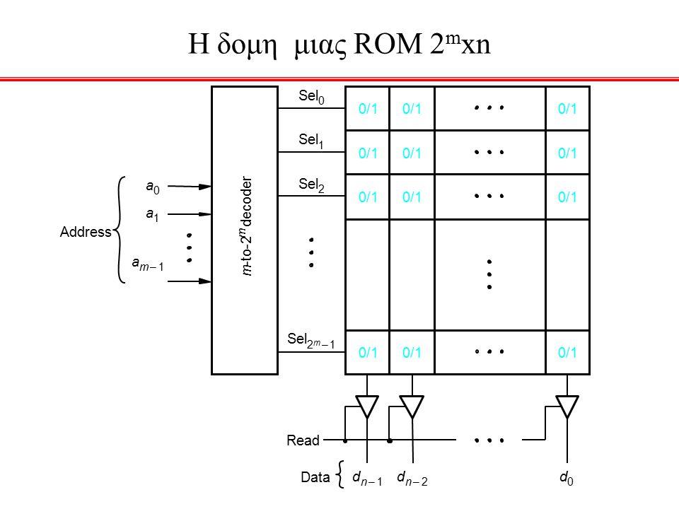 Λογικες πυλες και προγραμματιζομενοι διακοπτες Εισοδοι (Λογικες Μεταβλητες) Εξοδοι (Λογικες Συναρτησεις) Μια PLD σαν Μαυρο κουτι