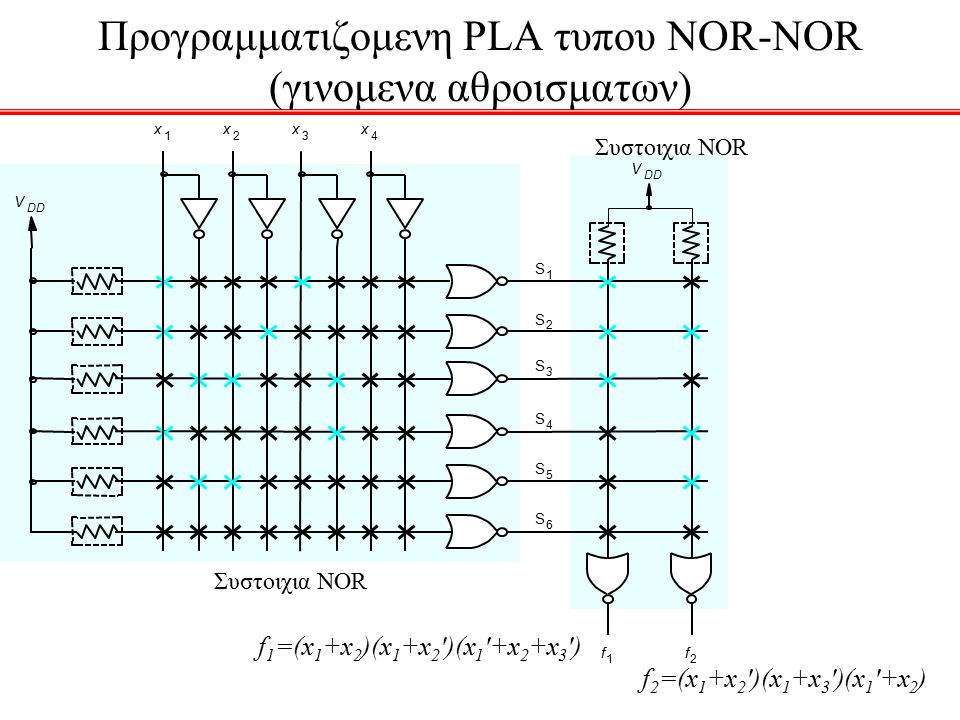 f 1 =(x 1 +x 2 )(x 1 +x 2 )(x 1 +x 2 +x 3 ) f 2 =(x 1 +x 2 )(x 1 +x 3 )(x 1 +x 2 ) Προγραμματιζομενη PLA τυπoυ NOR-NOR (γινομενα αθροισματων)