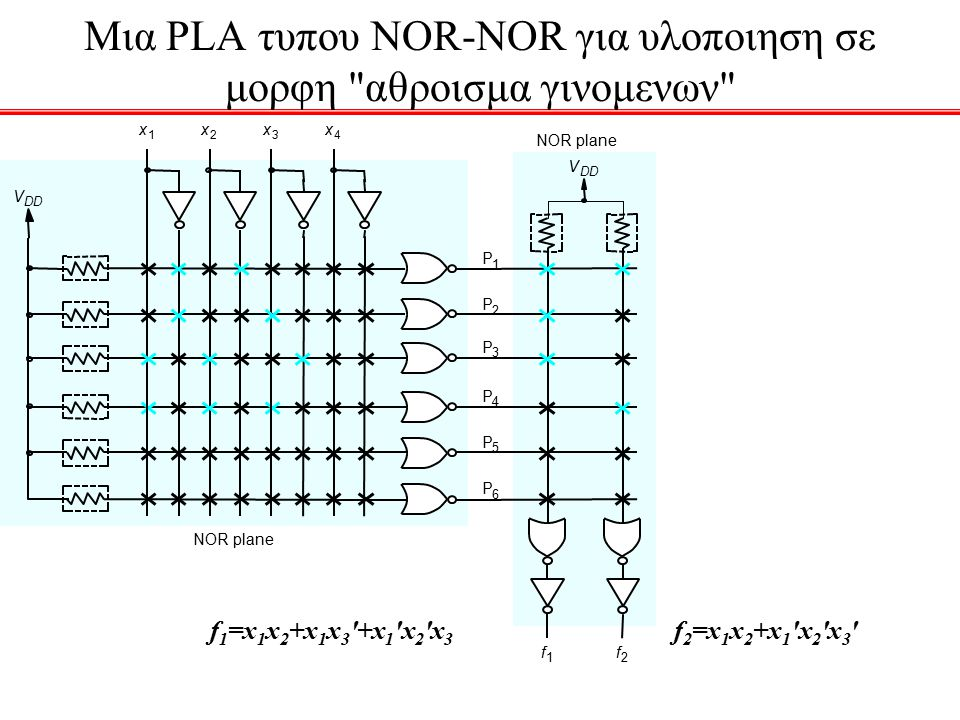 Μια PLA τυπου NOR-NOR για υλοποιηση σε μορφη αθροισμα γινομενων f 1 =x 1 x 2 +x 1 x 3 +x 1 x 2 x 3 f 2 =x 1 x 2 +x 1 x 2 x 3
