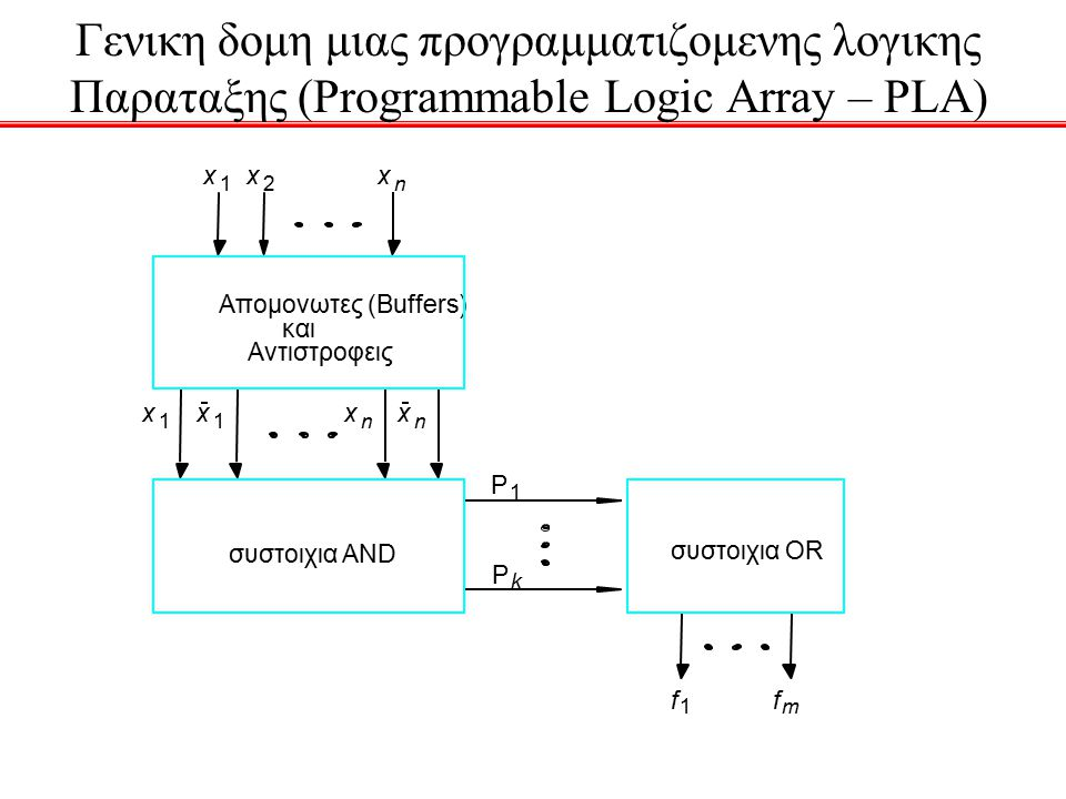f 1 συστοιχια AND συστοιχια OR Απομονωτες (Βuffers) Αντιστροφεις και P 1 P k f m x 1 x 2 x n x 1 x 1 x n x n Γενικη δομη μιας προγραμματιζομενης λογικης Παραταξης (Programmable Logic Array – PLA)