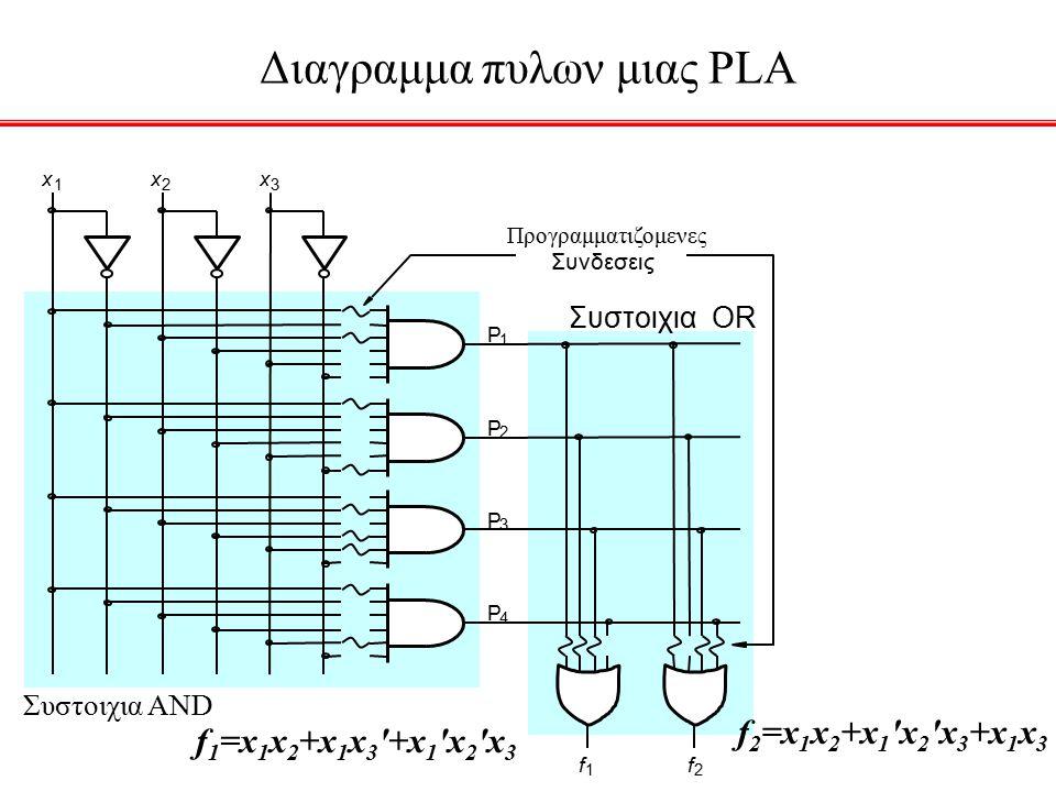f 1 P 1 P 2 f 2 x 1 x 2 x 3 Επιπεδο OR Επιπεδο AND P 3 P 4 Συνηθισμενο σχηματικο διαγραμμα PLA f 1 =x 1 x 2 +x 1 x 3 +x 1 x 2 x 3 f 2 =x 1 x 2 +x 1 x 2 x 3 +x 1 x 3