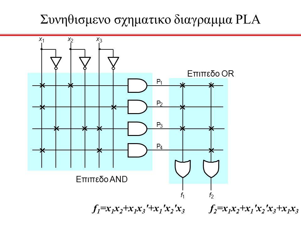f 1 P 1 P 2 f 2 x 1 x 2 x 3 Επιπεδο AND P 3 P 4 Παραδειγμα μιας PAL (Programmable Array Logic) Προγραμματιζομενη Παραταξη Λογικης f 1 =x 1 x 2 x 3 +x 1 x 2 x 3 f 2 =x 1 x 2 +x 1 x 2 x 3
