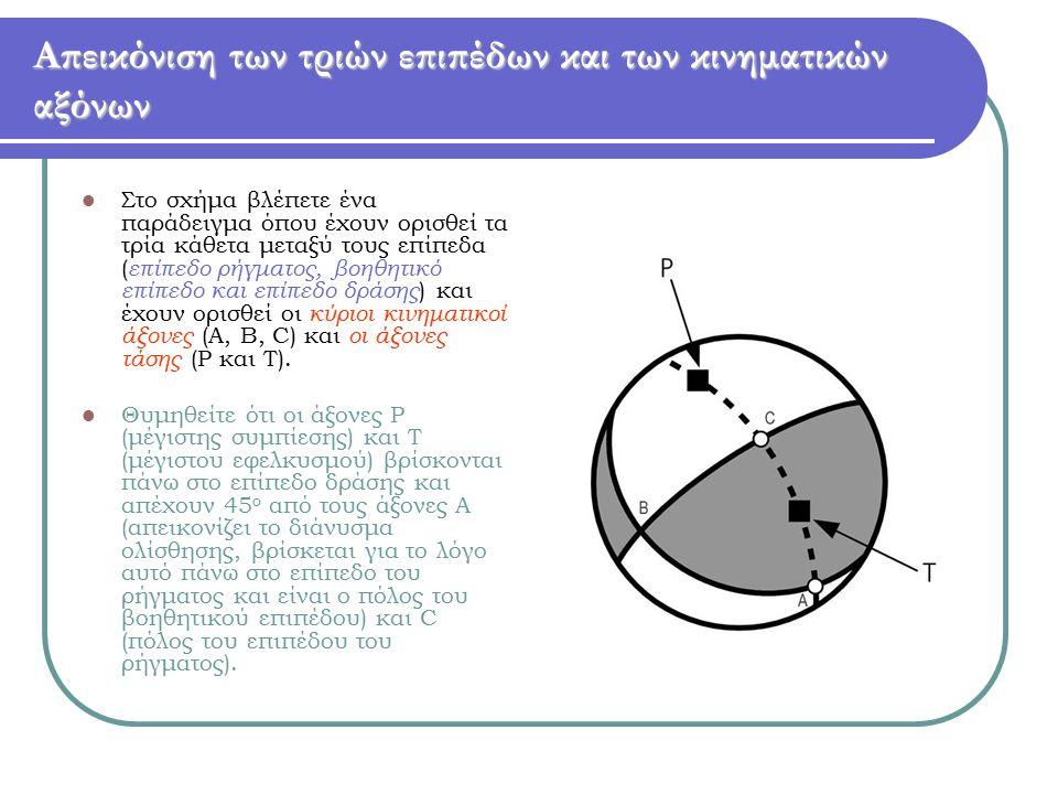 Απεικόνιση των τριών επιπέδων και των κινηματικών αξόνων Στο σχήμα βλέπετε ένα παράδειγμα όπου έχουν ορισθεί τα τρία κάθετα μεταξύ τους επίπεδα ( επίπ