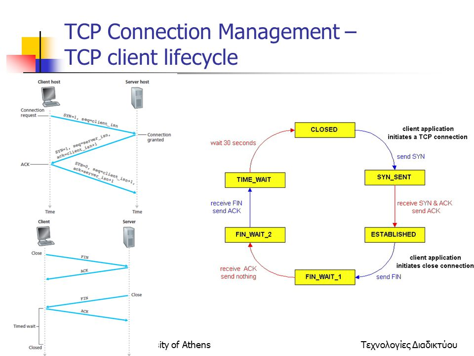 National Technical University of AthensΤεχνολογίες Διαδικτύου ΤCP Connection Management – TCP client lifecycle