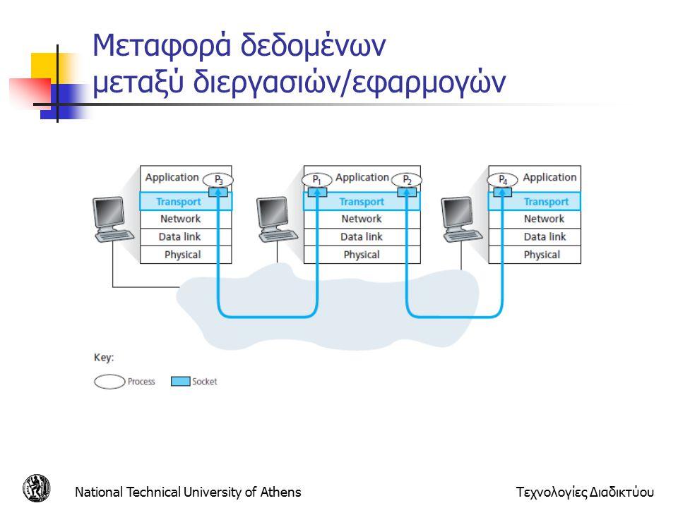 Μεταφορά δεδομένων μεταξύ διεργασιών/εφαρμογών National Technical University of AthensΤεχνολογίες Διαδικτύου