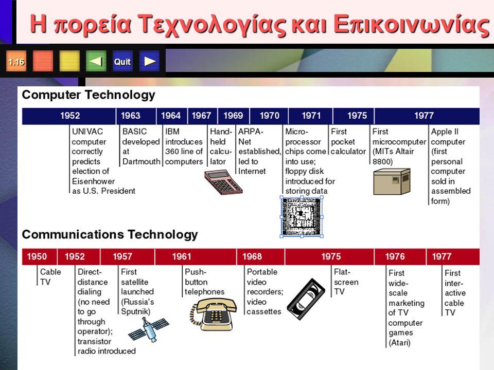 Quit 1.15 Η π ορεία Τεχνολογίας και Ε π ικοινωνίας