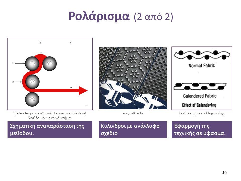 """Ρολάρισμα (2 από 2) 40 Σχηματική αναπαράσταση της μεθόδου. """"Calender process"""", από LaurensvanLieshout διαθέσιμο ως κοινό κτήμαCalender processLaurensv"""