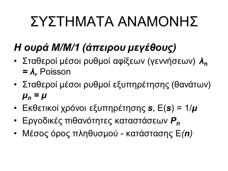 ΣΥΣΤΗΜΑΤΑ ΑΝΑΜΟΝΗΣ Η ουρά Μ/Μ/1 (άπειρου μεγέθους) Σταθεροί μέσοι ρυθμοί αφίξεων (γεννήσεων) λ n = λ, Poisson Σταθεροί μέσοι ρυθμοί εξυπηρέτησης (θανάτων) μ n = μ Εκθετικοί χρόνοι εξυπηρέτησης s, E(s) = 1/μ Εργοδικές πιθανότητες καταστάσεων P n Μέσος όρος πληθυσμού - κατάστασης Ε(n)