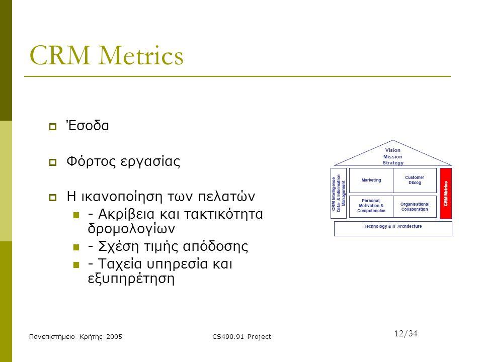 Πανεπιστήμειο Κρήτης 2005CS490.91 Project CRM Metrics  Έσοδα  Φόρτος εργασίας  Η ικανοποίηση των πελατών - Ακρίβεια και τακτικότητα δρομολογίων - Σ