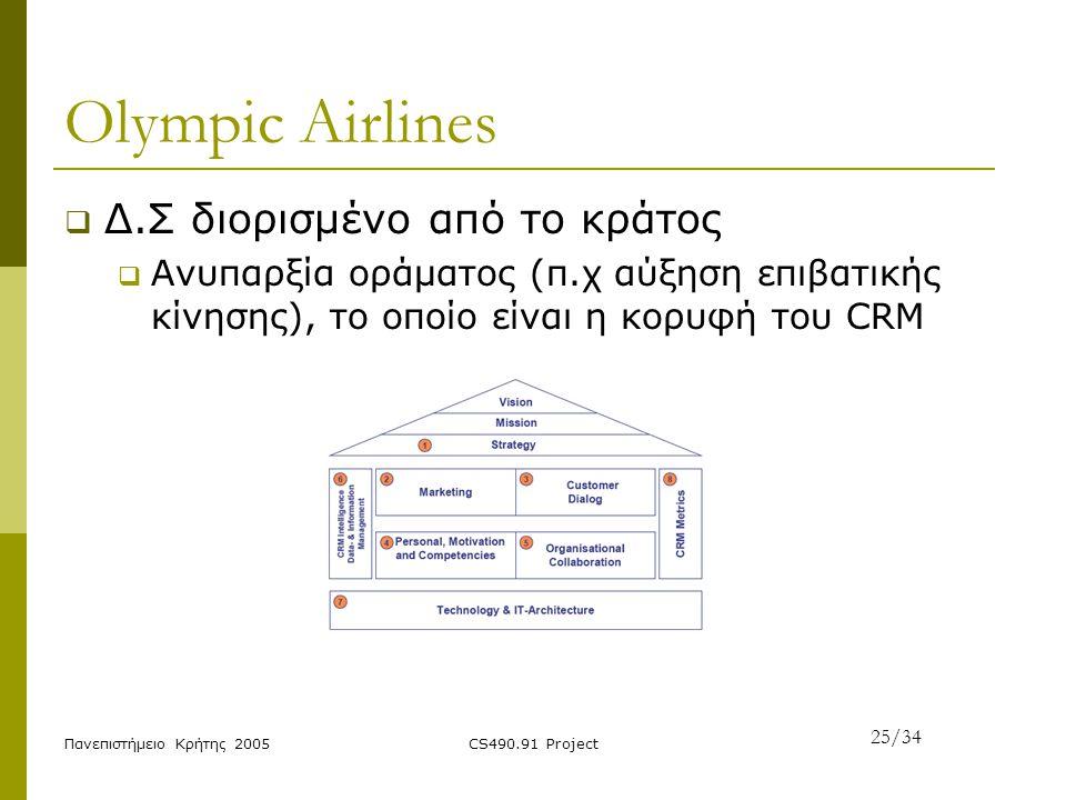 Πανεπιστήμειο Κρήτης 2005CS490.91 Project Olympic Airlines  Δ.Σ διορισμένο από το κράτος  Ανυπαρξία οράματος (π.χ αύξηση επιβατικής κίνησης), το οπο