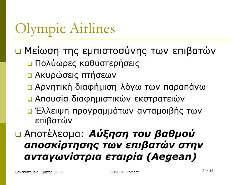Πανεπιστήμειο Κρήτης 2005CS490.91 Project Olympic Airlines  Μείωση της εμπιστοσύνης των επιβατών  Πολύωρες καθυστερήσεις  Ακυρώσεις πτήσεων  Αρνητ