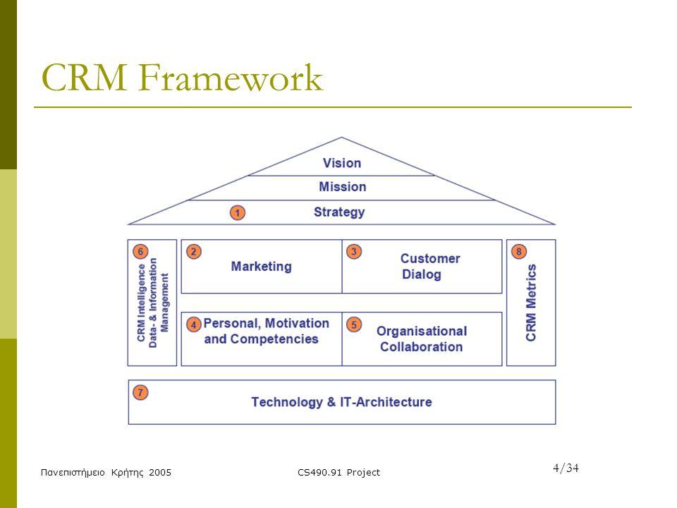 Πανεπιστήμειο Κρήτης 2005CS490.91 Project Vision / Mission / Strategy  Μεγιστοποίηση κέρδους  Αποδοτικότερη αξιοποίηση δρομολογίων  Εταιρική Δομή Δεδομένων 5/34