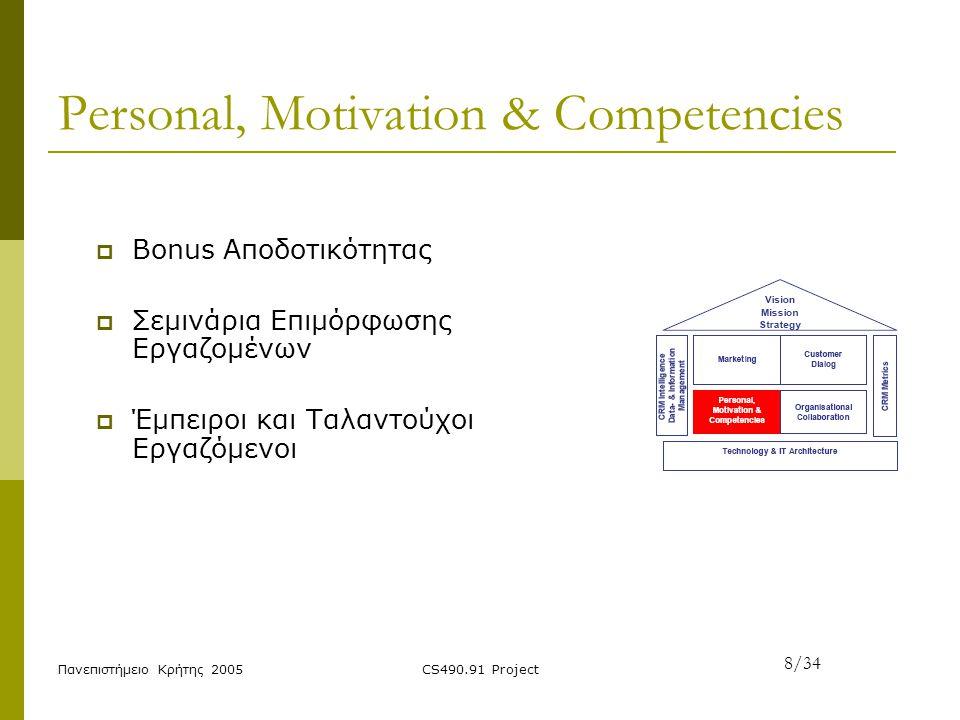 Πανεπιστήμειο Κρήτης 2005CS490.91 Project Personal, Motivation & Competencies  Bonus Αποδοτικότητας  Σεμινάρια Επιμόρφωσης Εργαζομένων  Έμπειροι κα