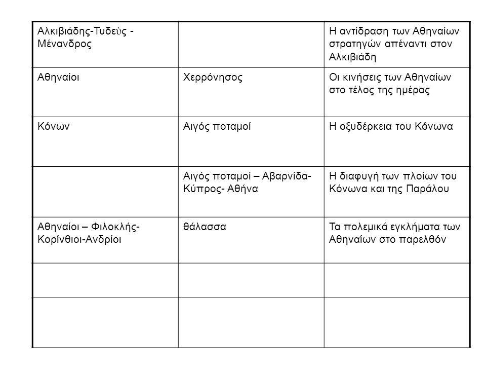 Αλκιβιάδης-Τυδε ὺ ς - Μένανδρος Η αντίδραση των Αθηναίων στρατηγών απέναντι στον Αλκιβιάδη ΑθηναίοιΧερρόνησοςΟι κινήσεις των Αθηναίων στο τέλος της ημ