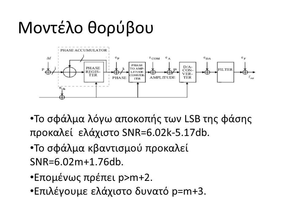 Μοντέλο θορύβου Το σφάλμα λόγω αποκοπής των LSB της φάσης προκαλεί ελάχιστο SNR=6.02k-5.17db.