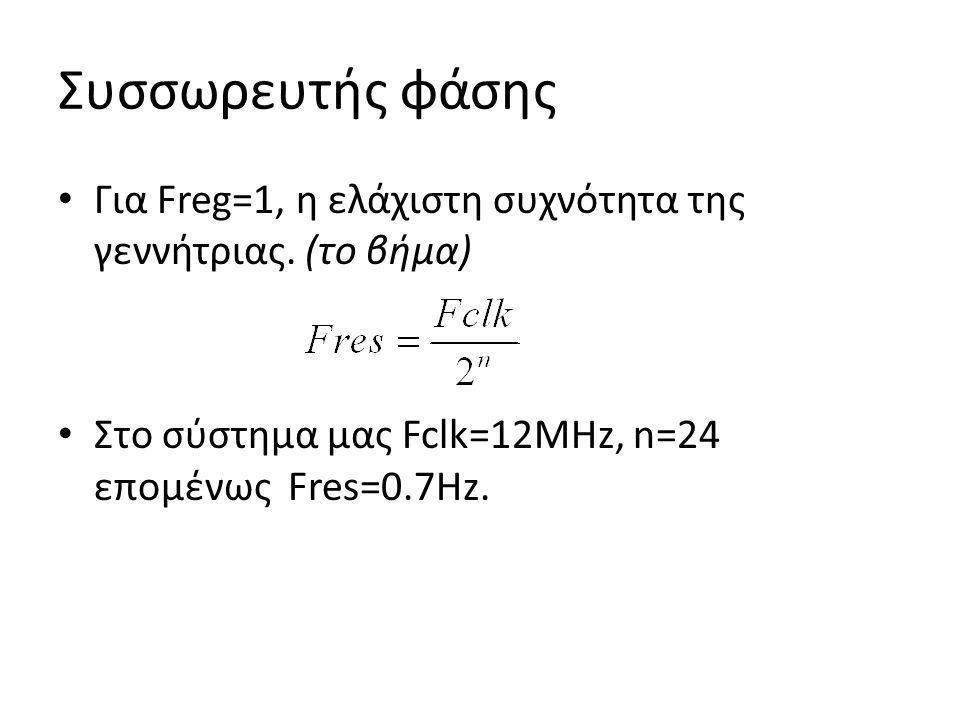 Συσσωρευτής φάσης Για Freg=1, η ελάχιστη συχνότητα της γεννήτριας.
